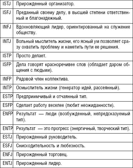 ТЕСТ МАЙЕРС-БРИГГС